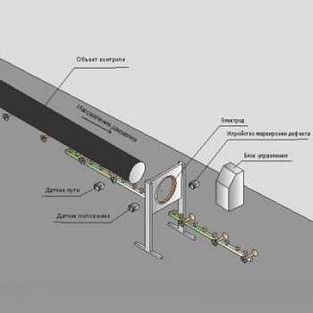 Система контроля качества защитных покрытий труб в поточном производстве